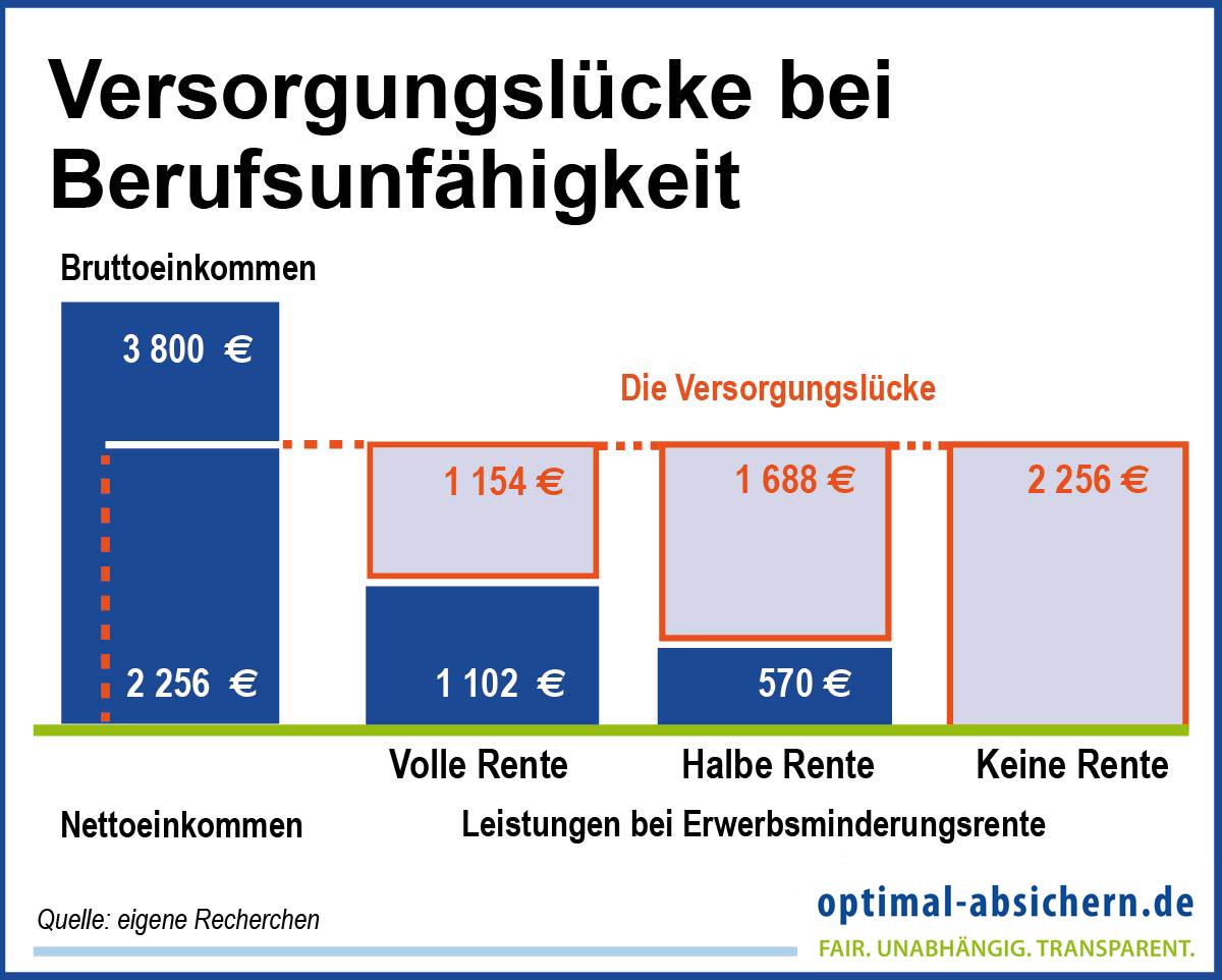 Erwerbsminderungsrente Berechnen : erwerbsminderungsrente ihre anspr che bei einer auszeit im job ~ Themetempest.com Abrechnung