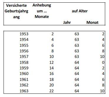 Die abschlagsfreie Rente mit 63 ohne Abzüge: Alle ...